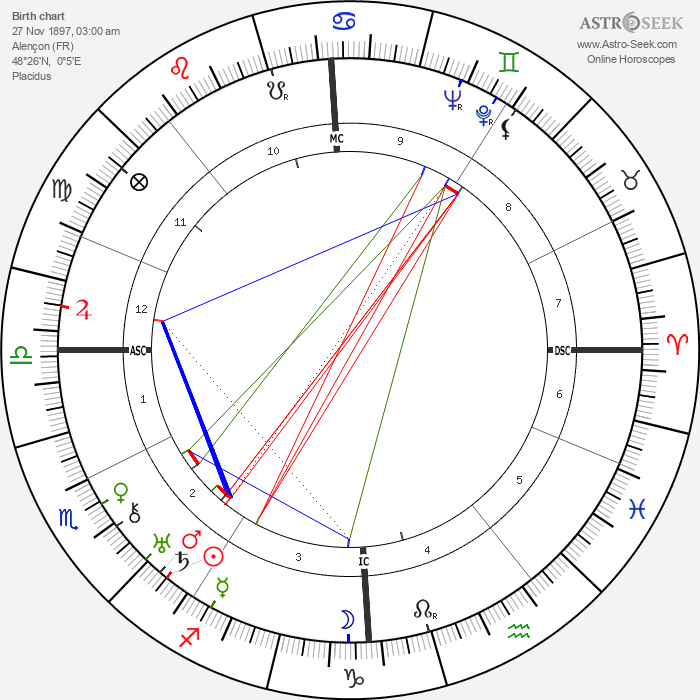 Andre Couder - Astrology Natal Birth Chart