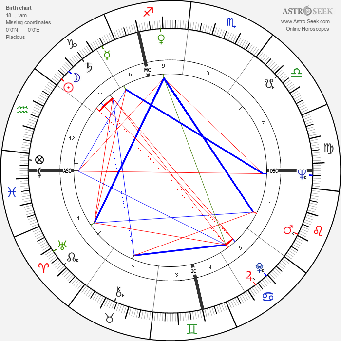 André Couet - Astrology Natal Birth Chart