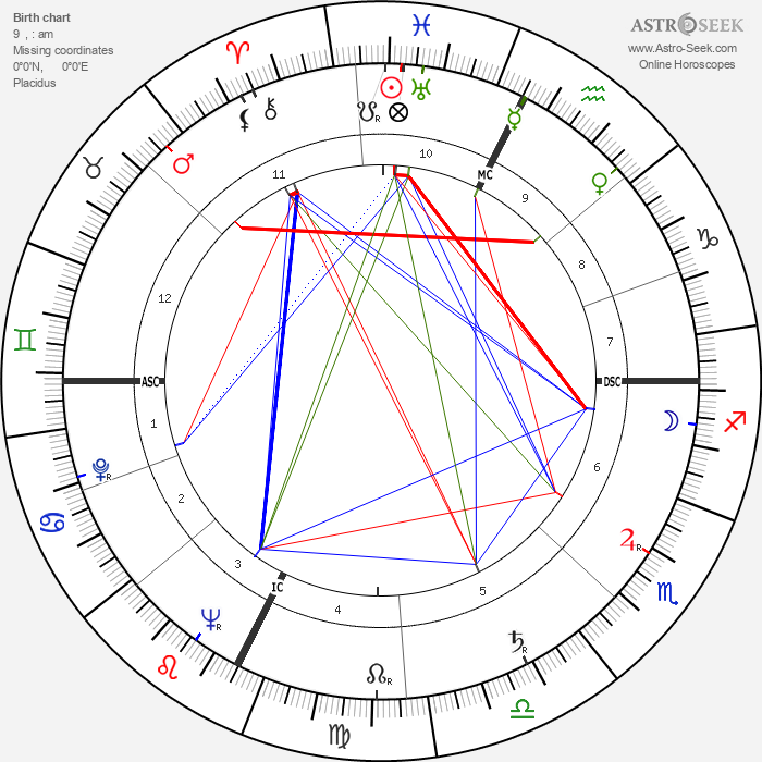 André Courrèges - Astrology Natal Birth Chart