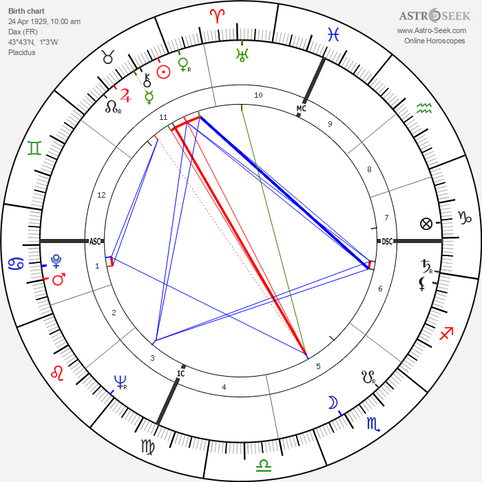 André Darrigade - Astrology Natal Birth Chart