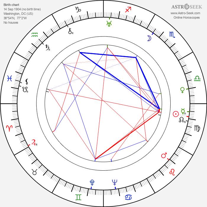 André de la Varre - Astrology Natal Birth Chart