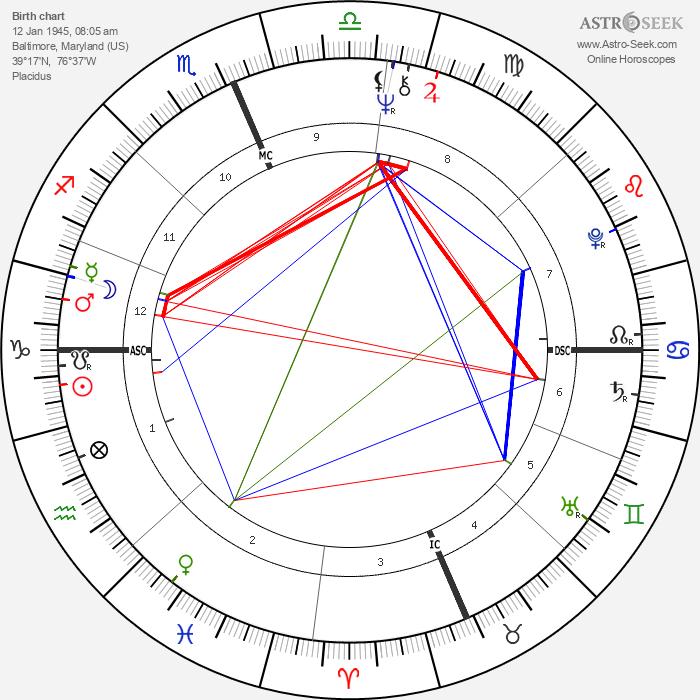 André De Shields - Astrology Natal Birth Chart