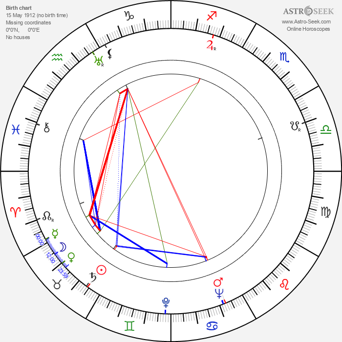 André De Toth - Astrology Natal Birth Chart