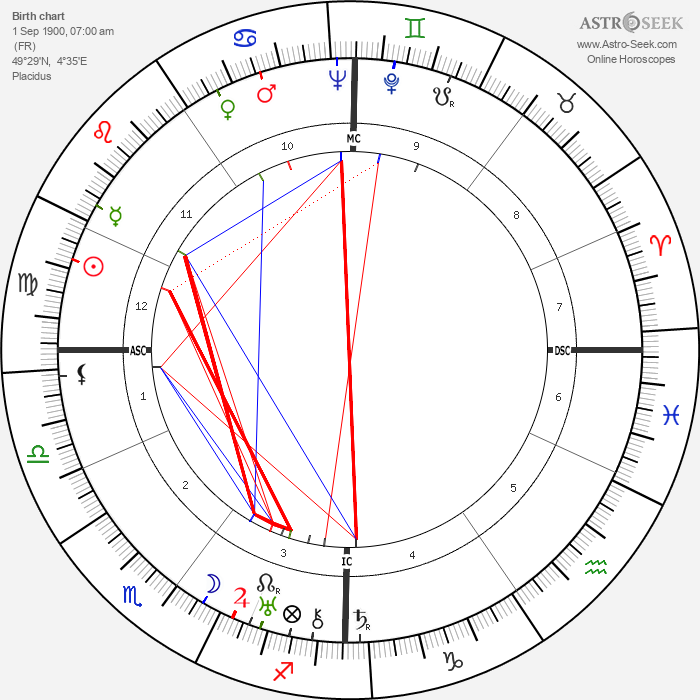 André Dhôtel - Astrology Natal Birth Chart