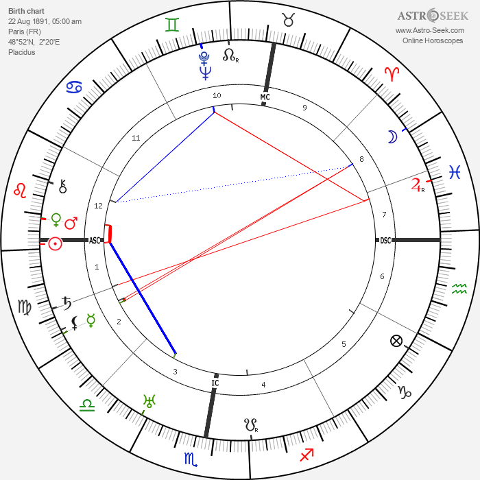 Andre Dignimont - Astrology Natal Birth Chart