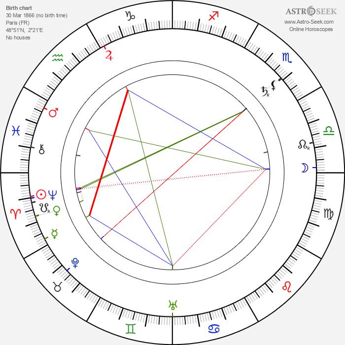 André Dubosc - Astrology Natal Birth Chart