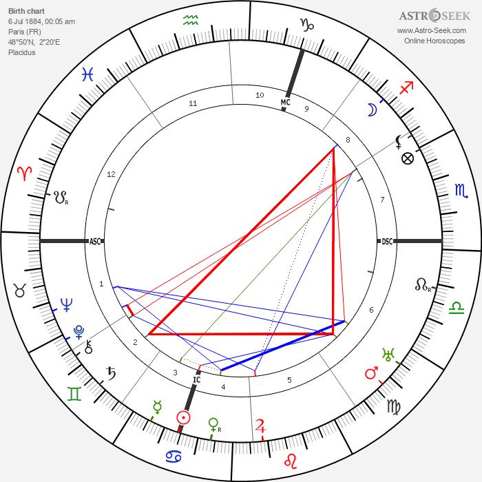 André Dunoyer de Segonsac - Astrology Natal Birth Chart