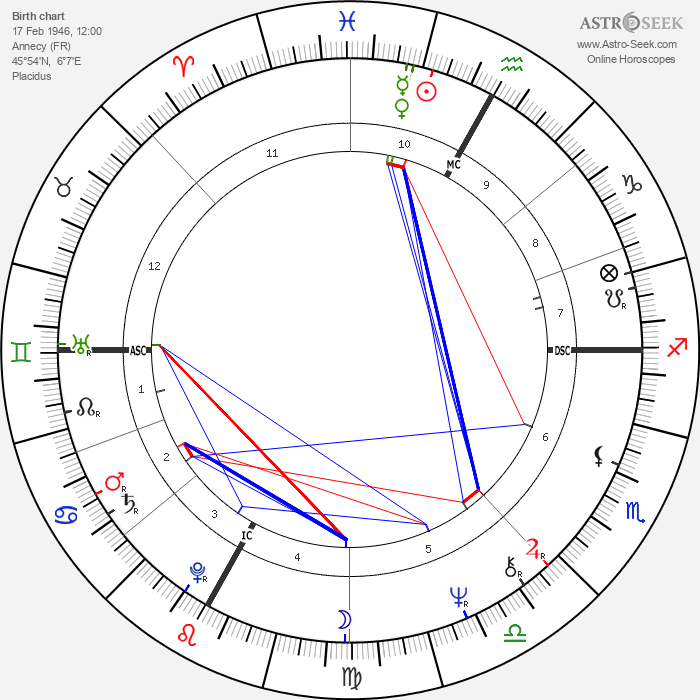André Dussollier - Astrology Natal Birth Chart