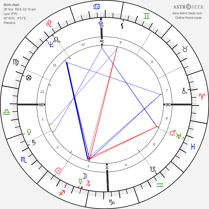 André Falcon - Astrology Natal Birth Chart