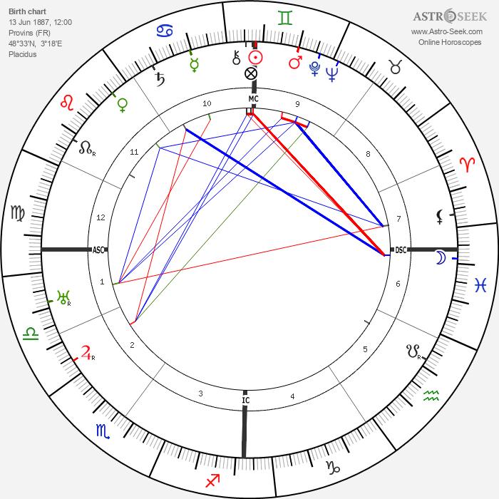 Andre Francois-Poncet - Astrology Natal Birth Chart