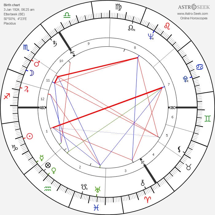Andre Franquin - Astrology Natal Birth Chart