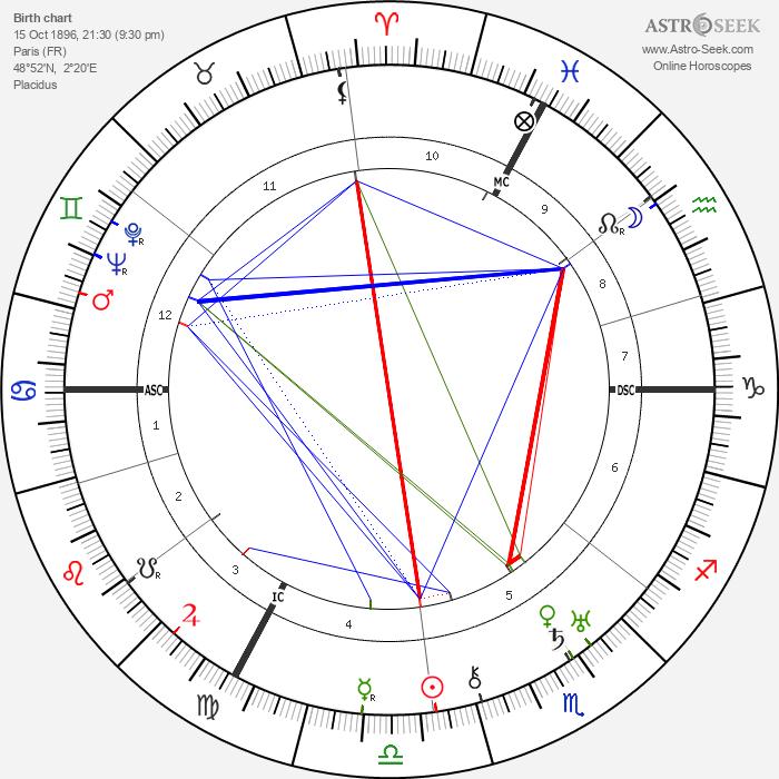 André Gabriello - Astrology Natal Birth Chart