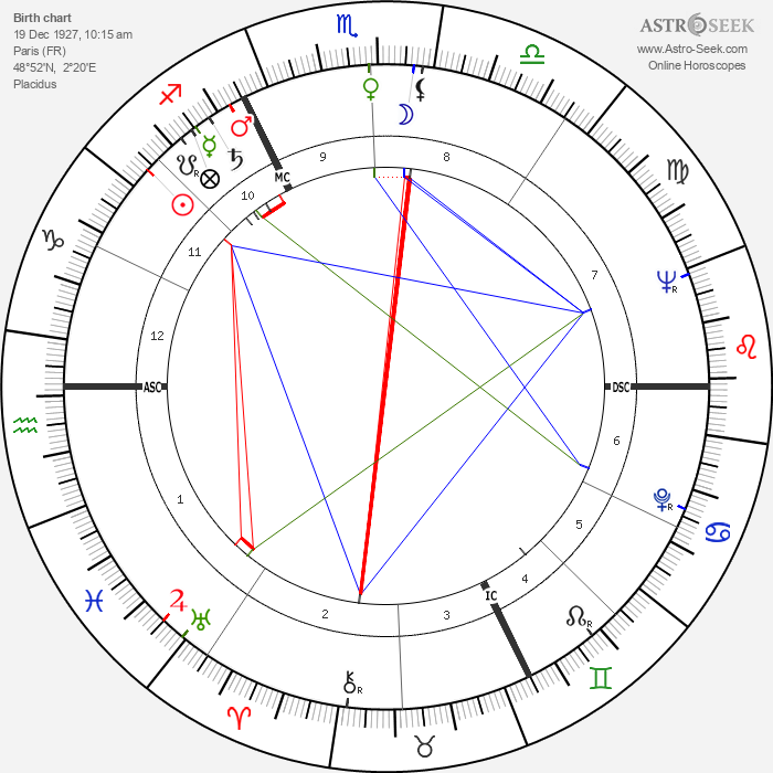 André Gaillard - Astrology Natal Birth Chart