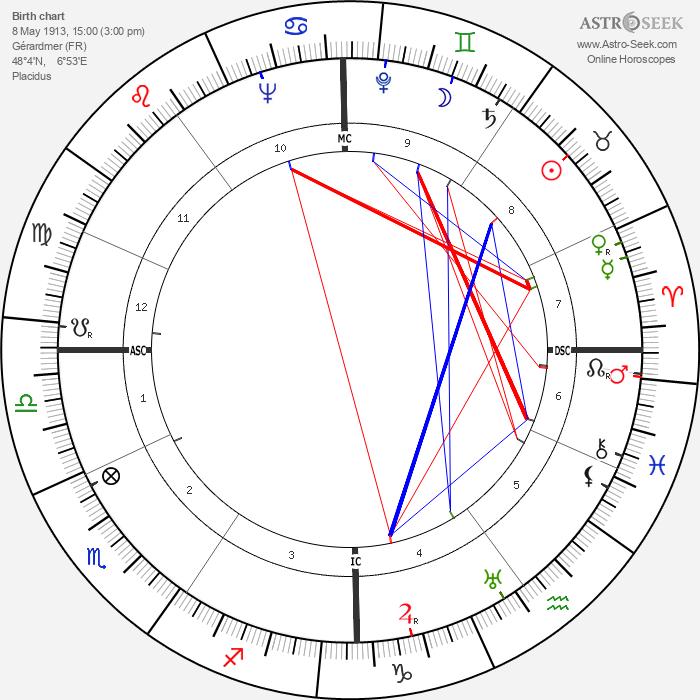 André Gardère - Astrology Natal Birth Chart