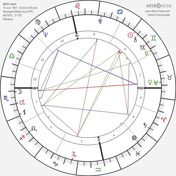 André Glucksmann - Astrology Natal Birth Chart