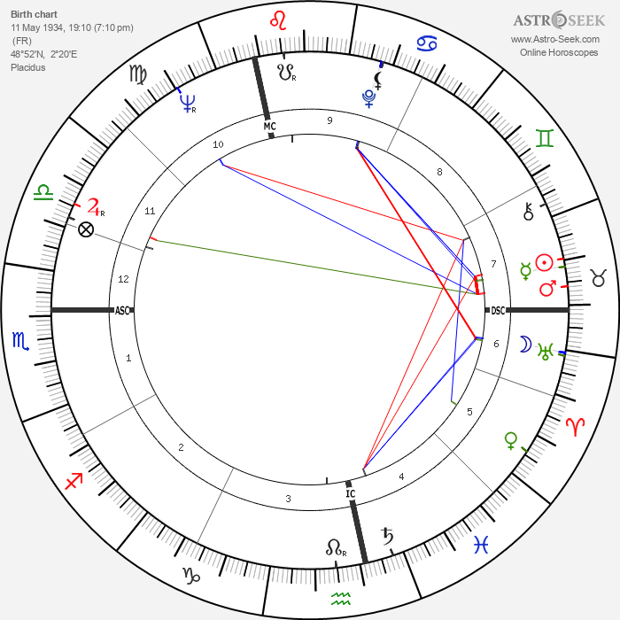 Andre Gregory - Astrology Natal Birth Chart