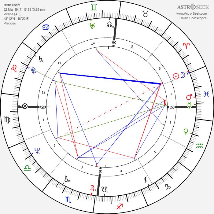 André Heller - Astrology Natal Birth Chart