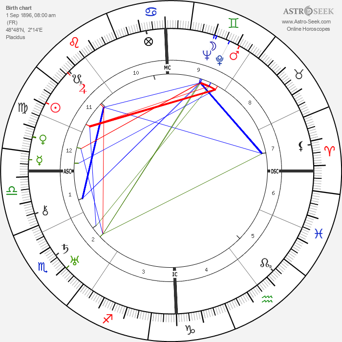 André Hunebelle - Astrology Natal Birth Chart