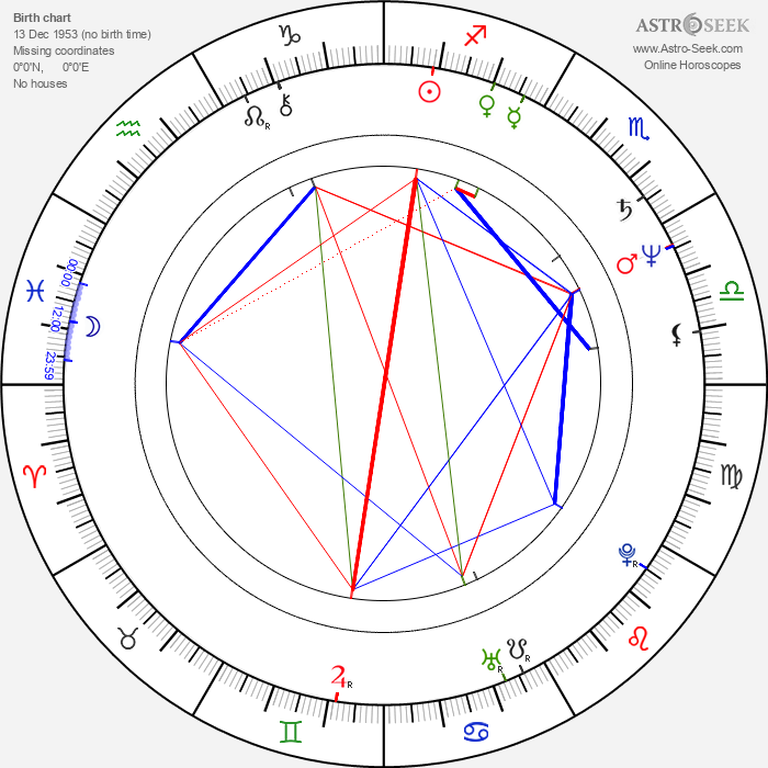 André Jung - Astrology Natal Birth Chart