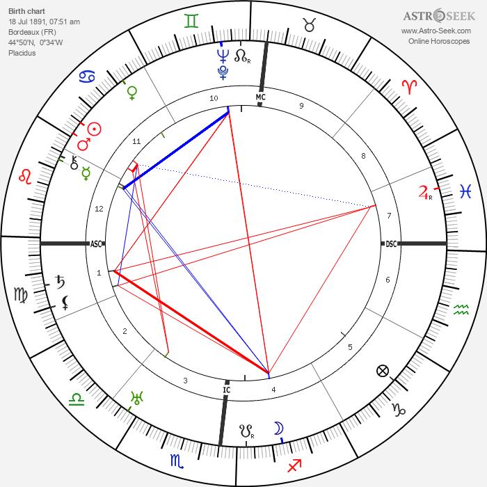 Andre Labatut Birth Chart Horoscope, Date of Birth, Astro