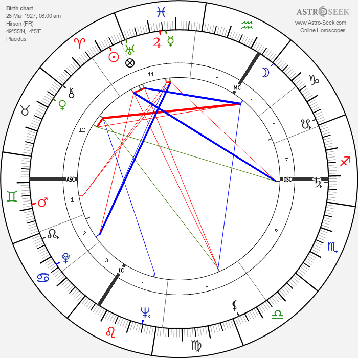André Lefin - Astrology Natal Birth Chart
