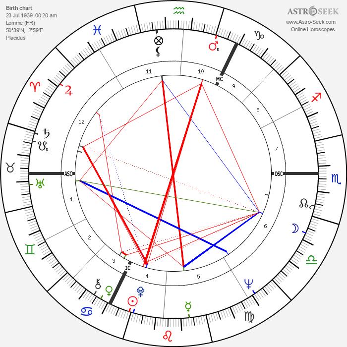 André Legrand - Astrology Natal Birth Chart