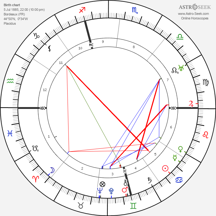 Andre Lhote - Astrology Natal Birth Chart