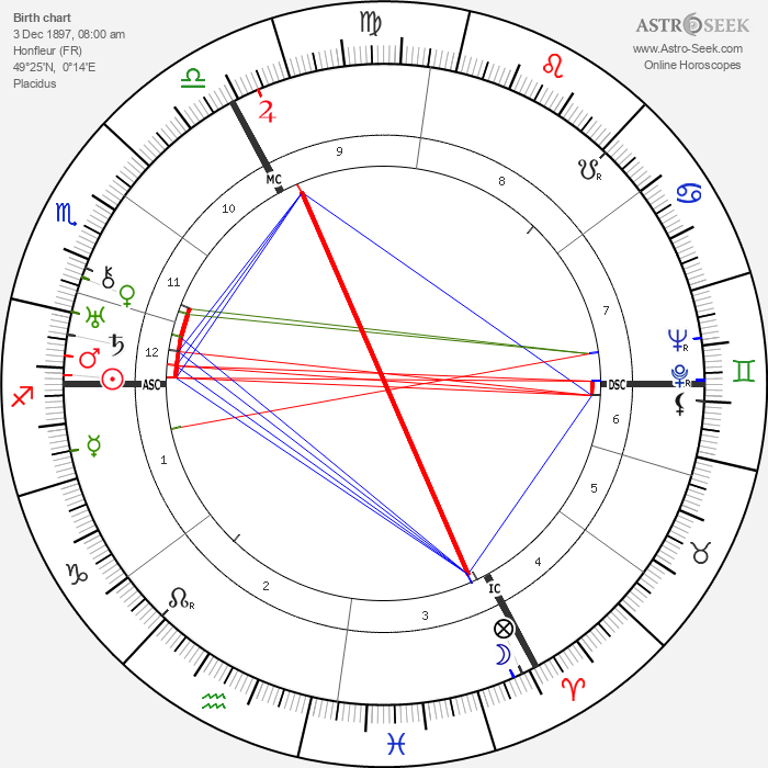 André Marie - Astrology Natal Birth Chart