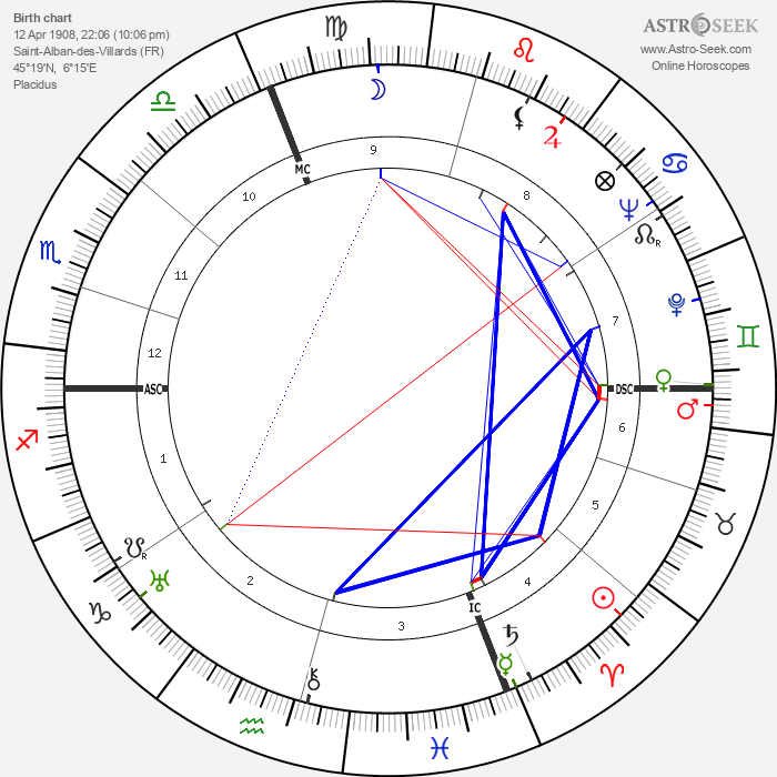 Andre Martinet - Astrology Natal Birth Chart