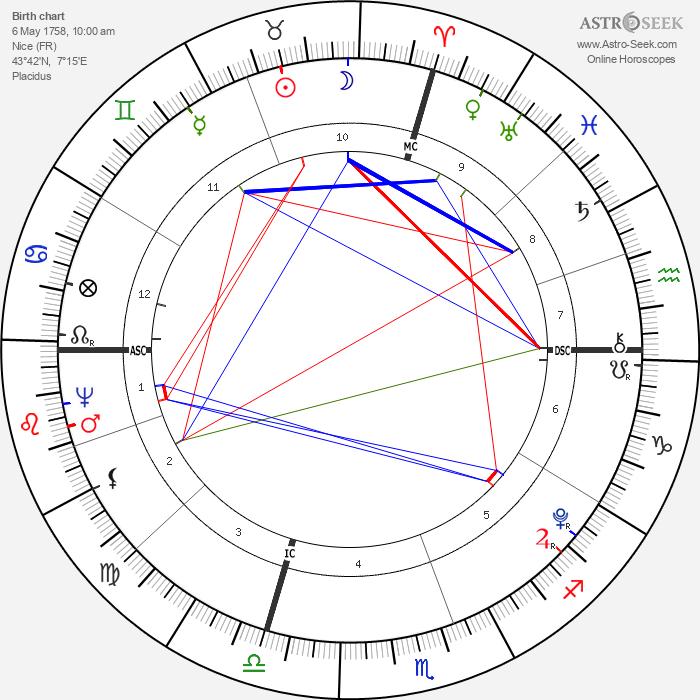 Andre Massena - Astrology Natal Birth Chart