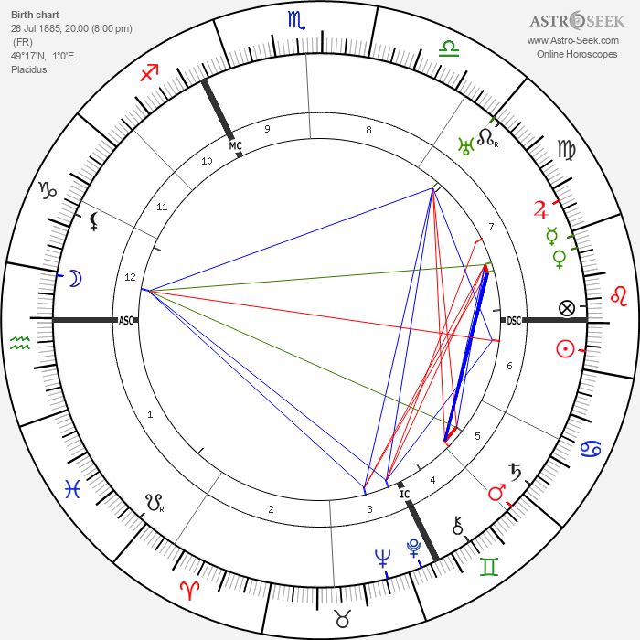 André Maurois - Astrology Natal Birth Chart