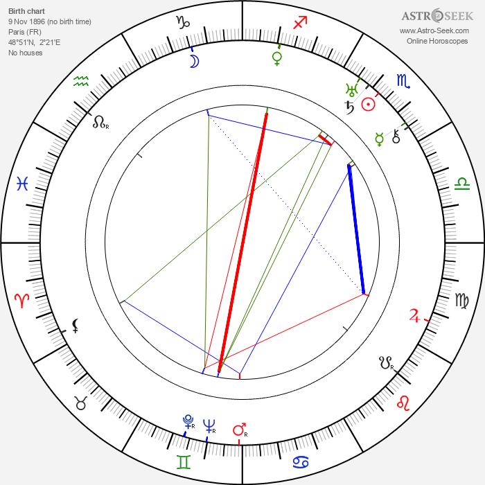 André Numès Fils - Astrology Natal Birth Chart