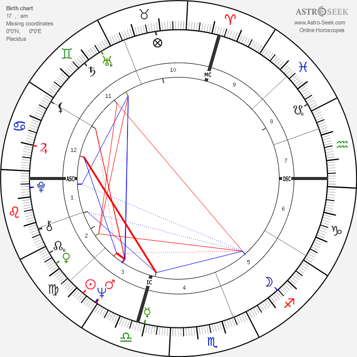 Andre Paul Verlaque - Astrology Natal Birth Chart