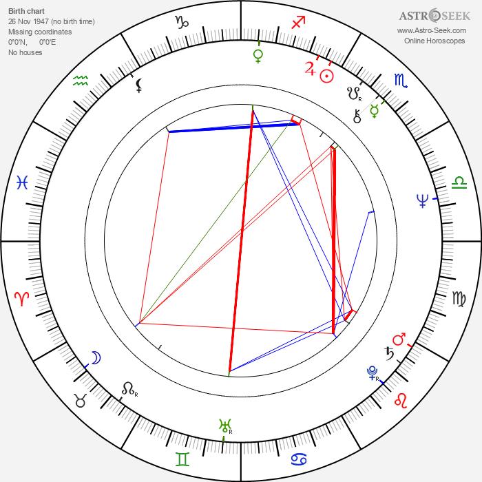 André Penvern - Astrology Natal Birth Chart