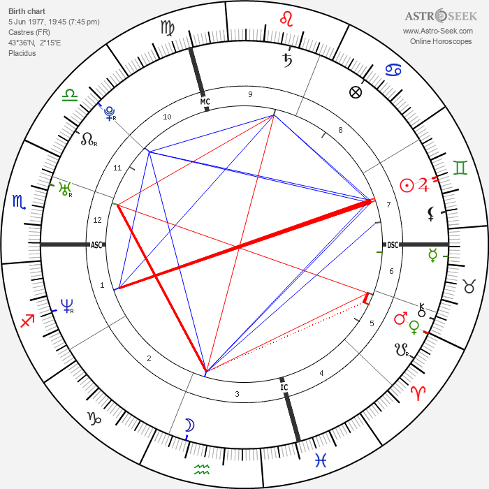 André Pitie - Astrology Natal Birth Chart