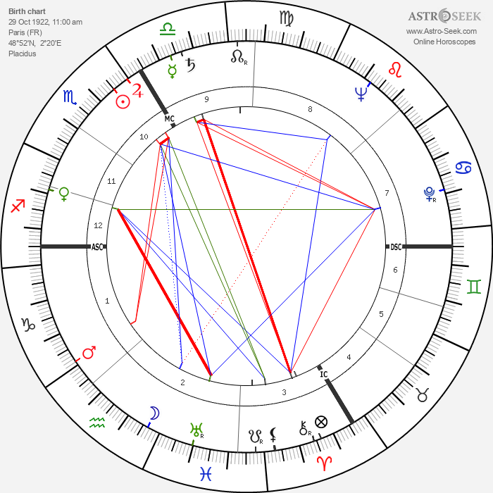 André Reybaz - Astrology Natal Birth Chart