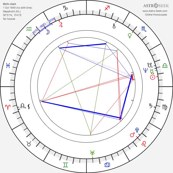 André Rieu - Astrology Natal Birth Chart