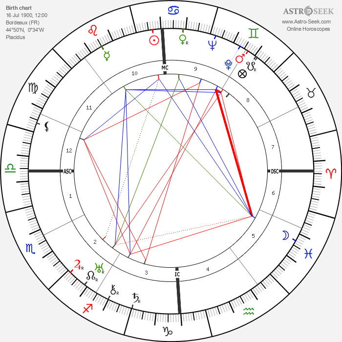 André Routis - Astrology Natal Birth Chart