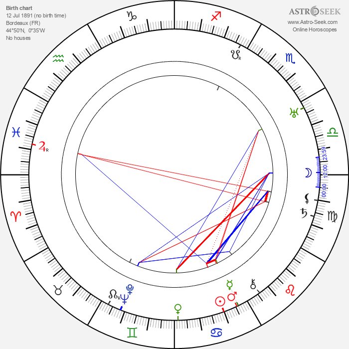 André Sauvage - Astrology Natal Birth Chart