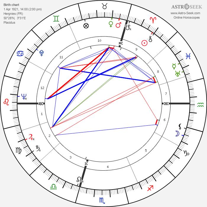 André Stil - Astrology Natal Birth Chart