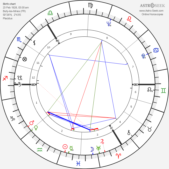 André Strappe - Astrology Natal Birth Chart