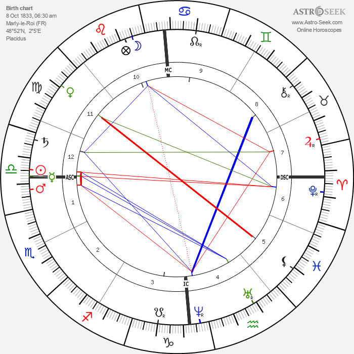 André Theuriet - Astrology Natal Birth Chart