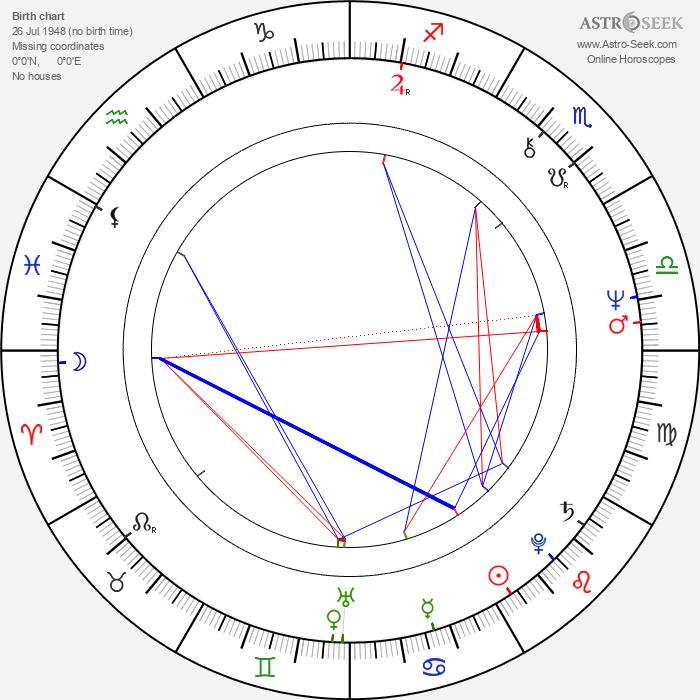 André Treton - Astrology Natal Birth Chart