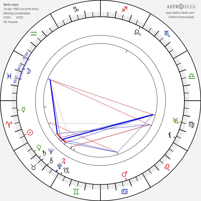 André Varennes - Astrology Natal Birth Chart
