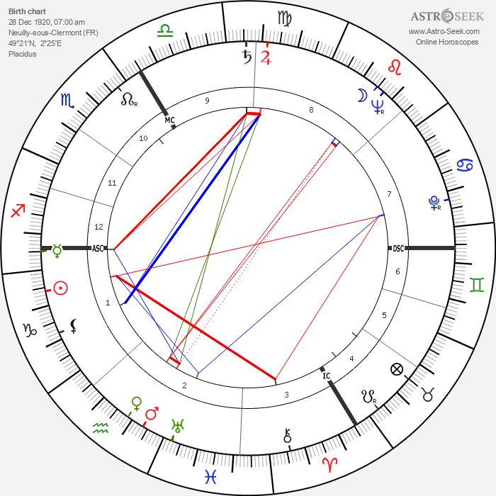 André Verchuren - Astrology Natal Birth Chart