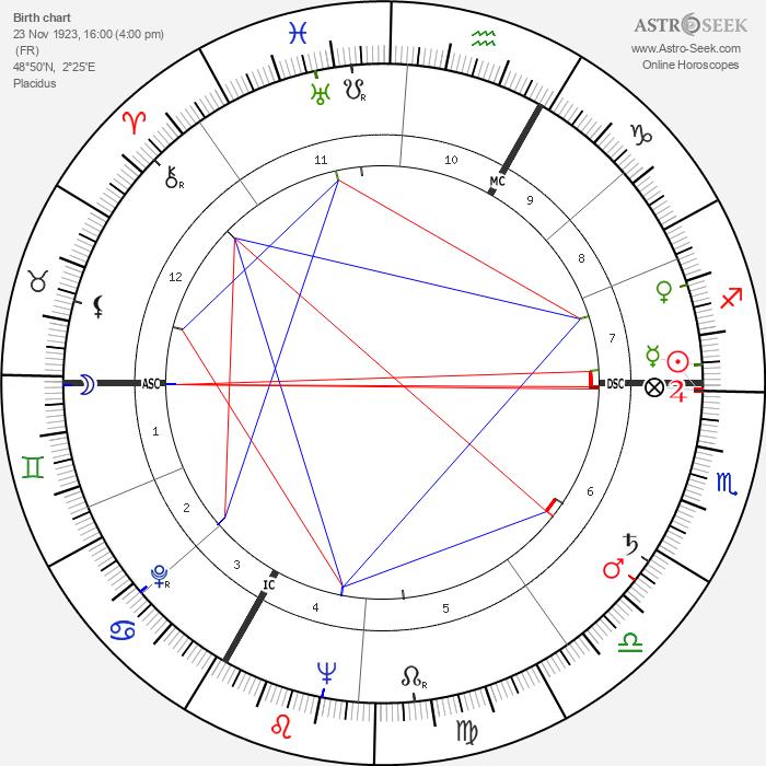 André Versini - Astrology Natal Birth Chart