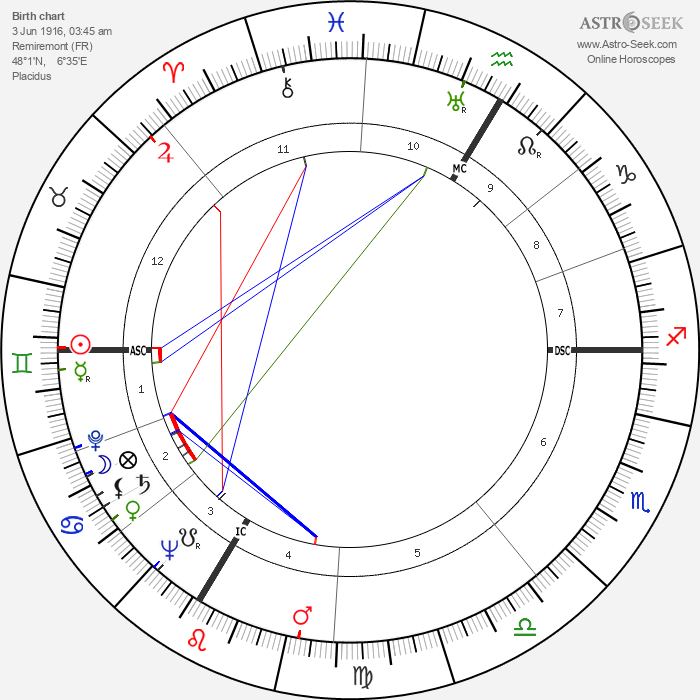 André Wogenscky - Astrology Natal Birth Chart