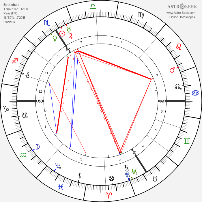 Andre Wormser - Astrology Natal Birth Chart