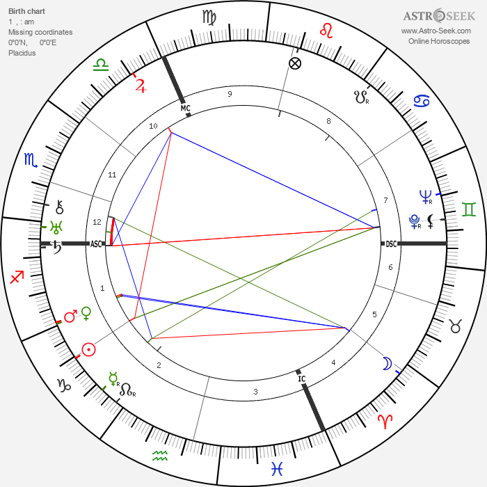 André Zeller - Astrology Natal Birth Chart