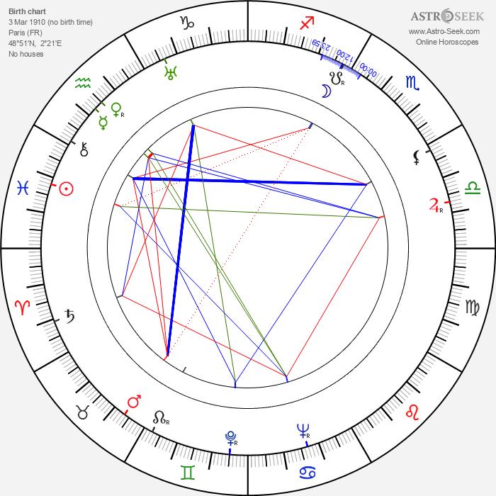 André Zwoboda - Astrology Natal Birth Chart
